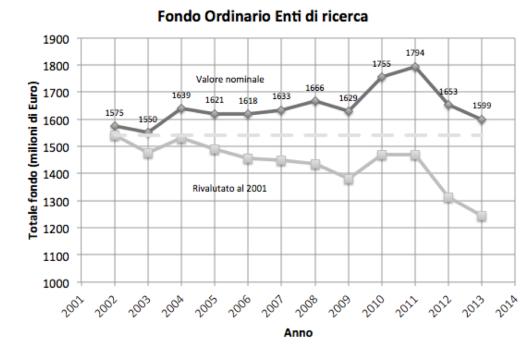 FOE-2002-2013