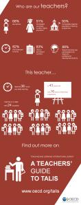 TALIS-infographic