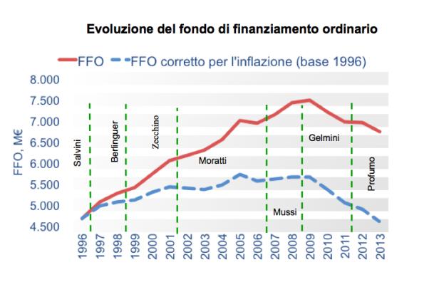 evoluzione-ffo