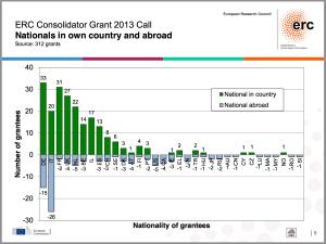ERC CoG 2013 Nationality