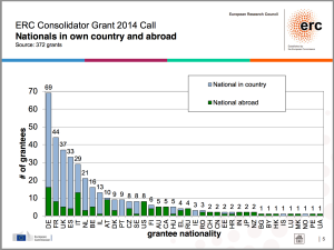 ERC CoG 2014 Nationality