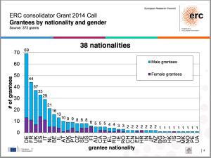 ERC CoG 2014 Gender