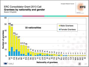 ERC CoG 2013 Gender