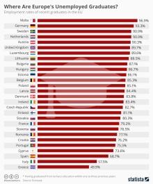 chartoftheday_5584_where_are_europe_s_unemployed_graduates_n